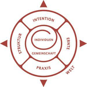 Gemeinscahftskompass